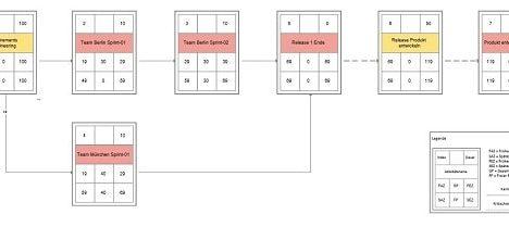 Net plan in objectiF RPM