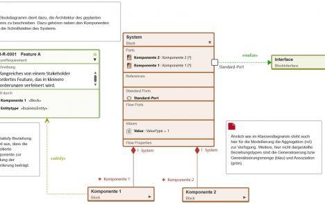 Das Blockdiagramm: die gemeinsame Version der Systemarchitektur