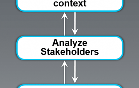 context - stakeholders - goals